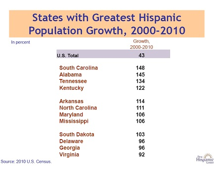 States with Greatest Growth